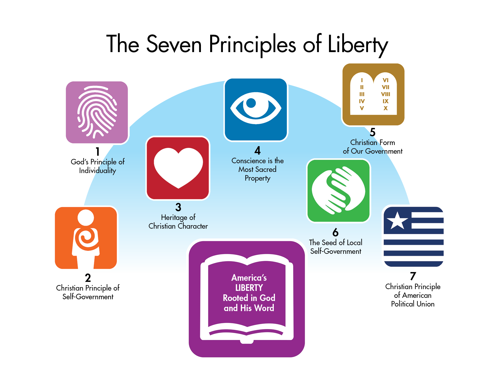 The Seven Principles of Liberty